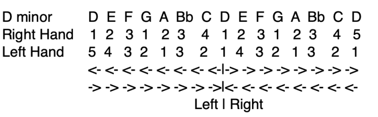 D minor Scale with alternative direction
